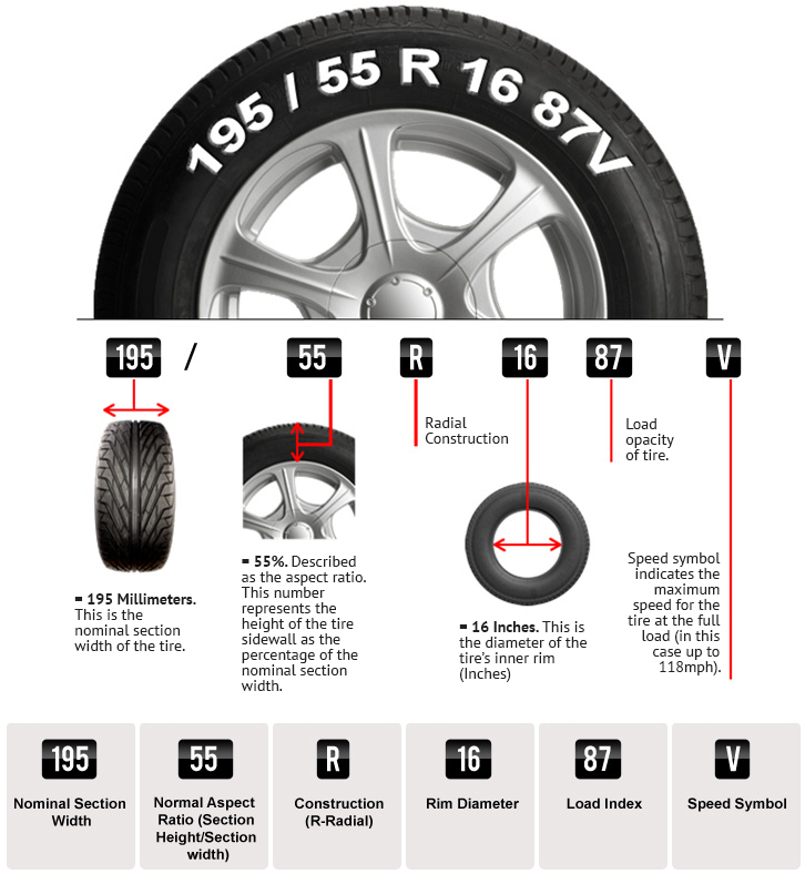 What Do The Numbers On A Tire Mean >> Calgary Tire Replacement Call Or Visit Tireworx Today
